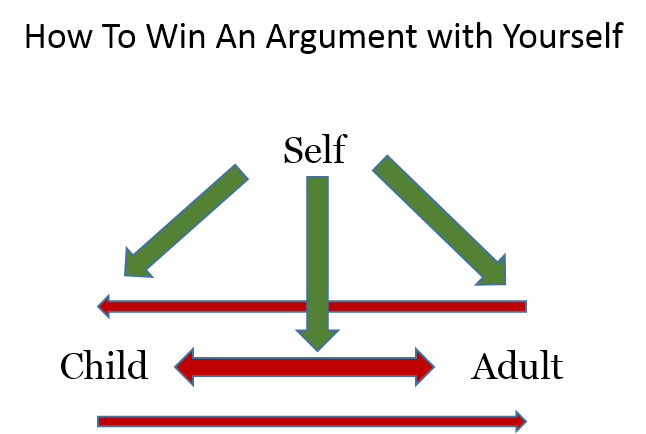 Triangle diagram showing flow of arguement