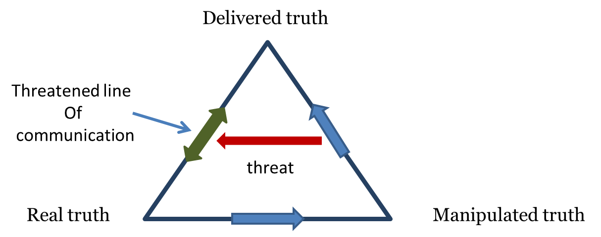 Diagram of life truth triangle