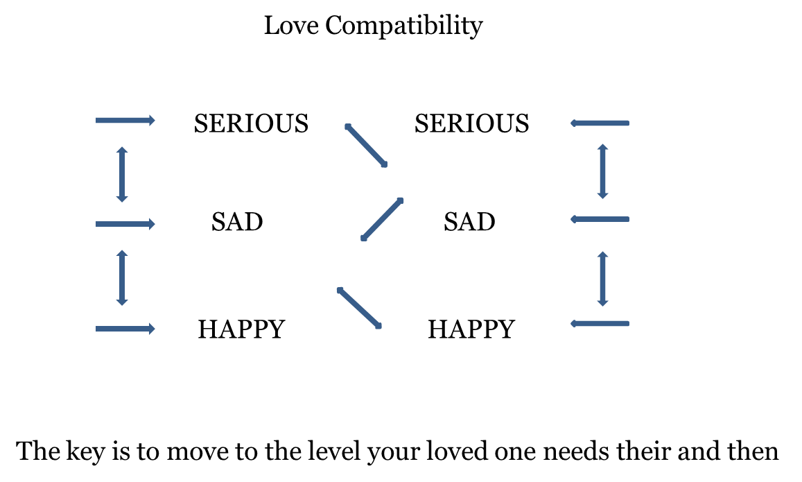 Easy love emotion chart