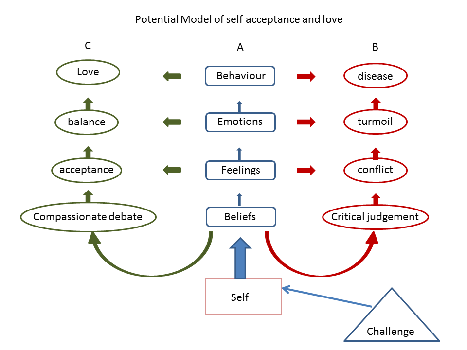 Model of self love